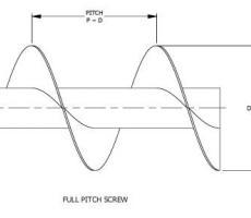 Full pitch screw