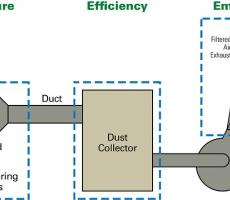 The components of an industrial air filtration system. Staying within thresholds for exposure and emissions are the performance factors that really matter and filter efficiency is just one component in getting there.