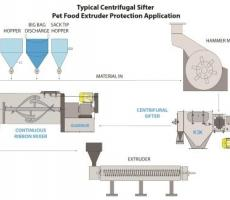 Kemutec extruder diagram Pet Food Rev B