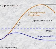 Photo 7: Pressure over time