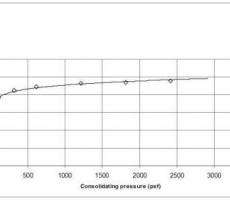 Photo 2: Compressibility curve
