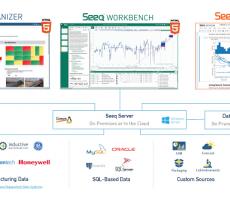 Figure 2: Seeq self-service advanced analytics software architecture