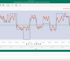 Figure 4: A prediction of a solids bulk density was developed by identifying highly correlated upstream process variables by calculating a regression model in Seeq's self-service advanced analytics software.