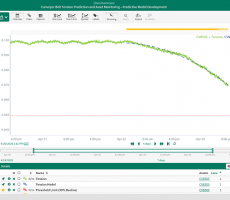 Figure 5: A forecast of end-of life-conveyor belt tension was generated using Seeq's self-service advanced analytics software by identifying a persistent negative rate of change in the tension signal.