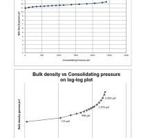 Photo 5: Log-log plot of compressibility test results