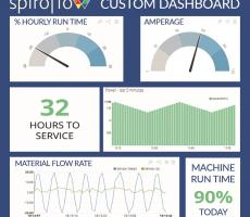 Spiroflow's IIoT technology, SAM, allows users to actively monitor equipment with feedback from a variety of sensors to give real-time data with situational awareness.