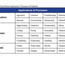 Table 1. Dryer/reactor application, processes, and materials