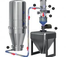Figure 2: Typical Vacuum Conveying Operation 1 – Vacuum pump 2 – Intake opening 3 – Product feeding station 4 – Filter system 5 – Separator 6 – Discharge module 7 – Receiving vessel