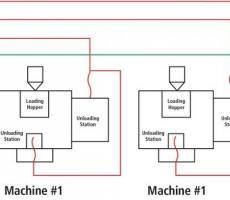 Figure 5: Single conveyor system supplying multiple machines