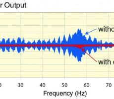 Weight sensor output