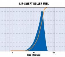 Air-swept roller mill