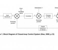Figure 1: Block Diagram of Closed-loop Control System (Nise, 2000, p.12)